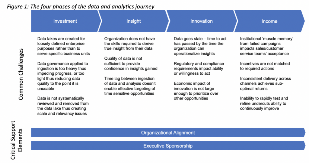 Four Phases of the Data and Analytics Journey